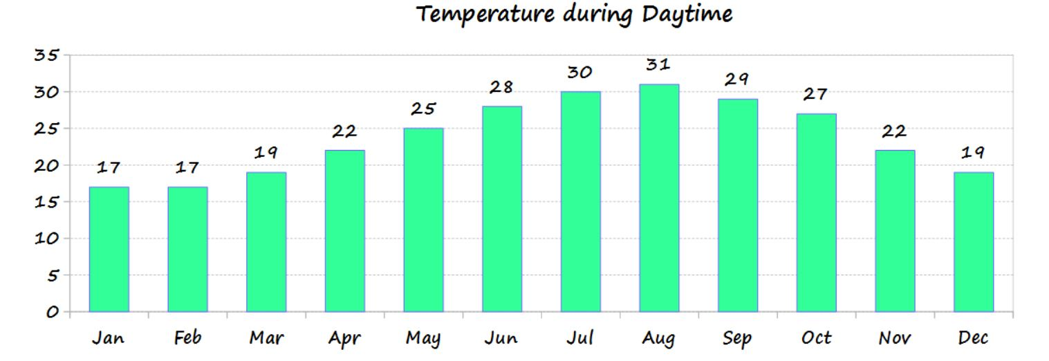 Cyprus temperature by month